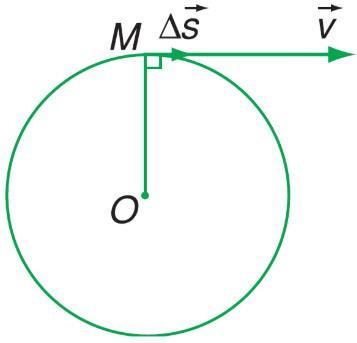 Vận tốc trong chuyển động tròn đều