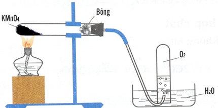 điều chế oxi trong phòng thí nghiệm