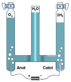 điều chế oxi trong công nghiệp