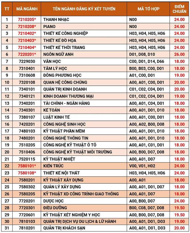 Điểm chuẩn 2019 ĐH Văn Lang theo học bạ THPT