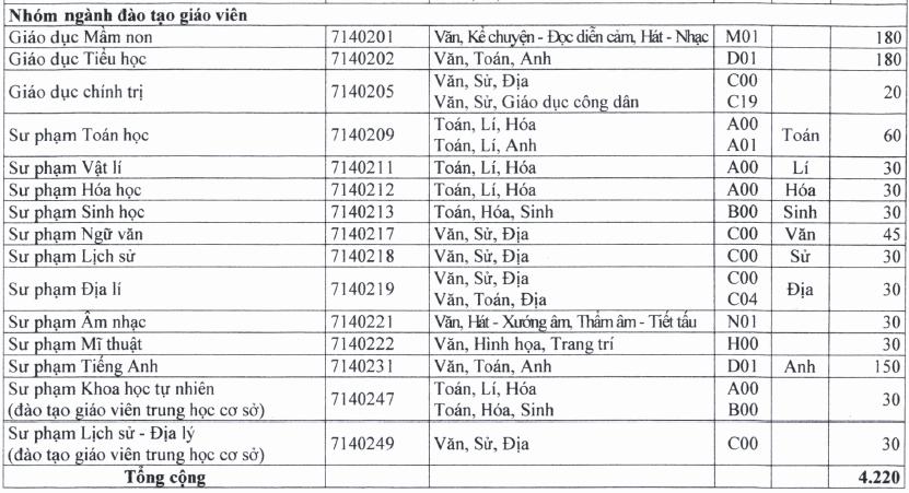 chỉ tiêu tuyển sinh năm 2020 Đại học Sài Gòn h3