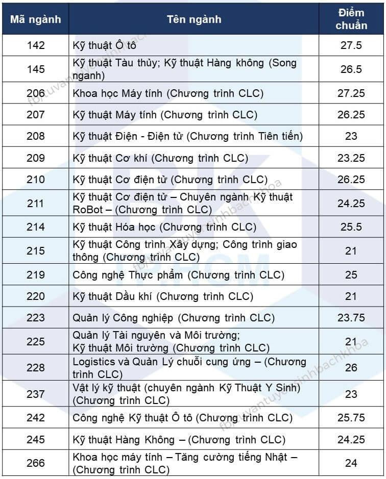 Điểm chuẩn ĐH Bách Khoa TPHCM năm 2020