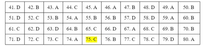 Đáp án đề tham khảo thi tốt nghiệp THPT 2021 môn Hóa học