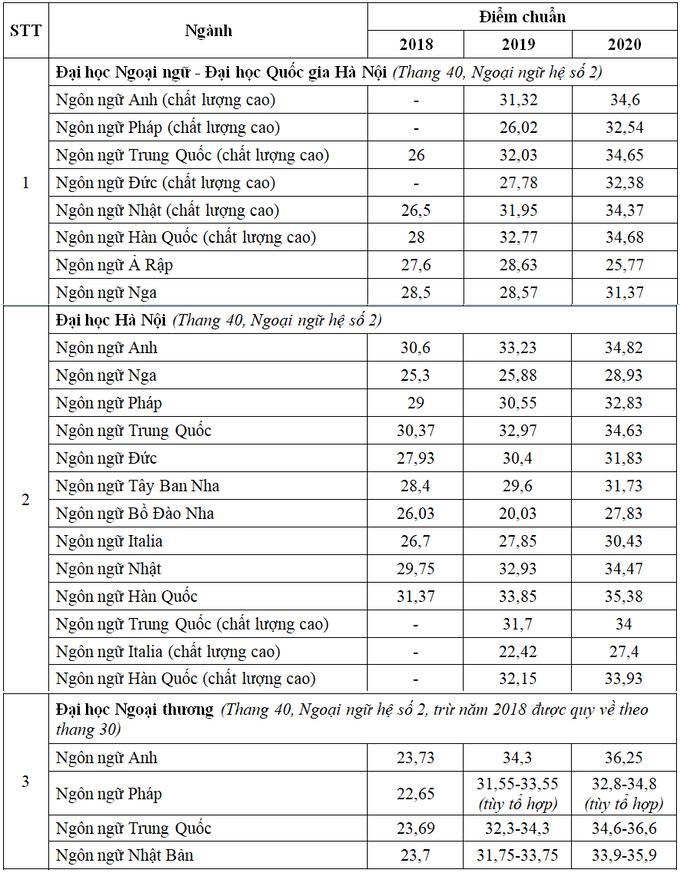 Điểm chuẩn ngành ngôn ngữ các trường ĐH ở Hà Nội