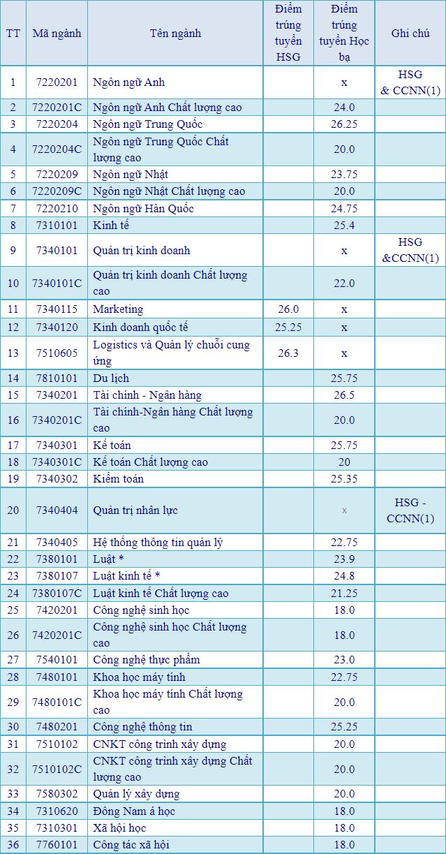 Điểm chuẩn học bạ năm 2021 ĐH Mở TP.HCM