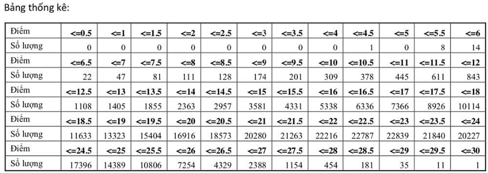 Bảng thống kê phổ điểm thi THPT quốc gia 2021 khối A