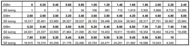 Bảng tần số phổ điểm thi môn Tiếng Anh 2021