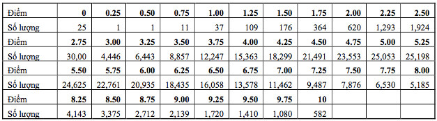 Bảng tần số phổ điểm môn Sinh 2021